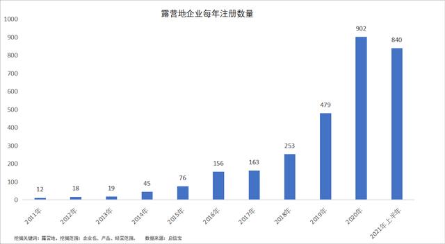 在众多企业涌入的背景下中国的露营产品仍面临供给不足