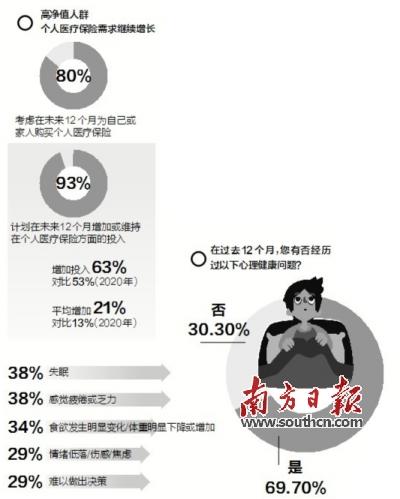 一半高净值人士也反映受到生理健康问题的困扰